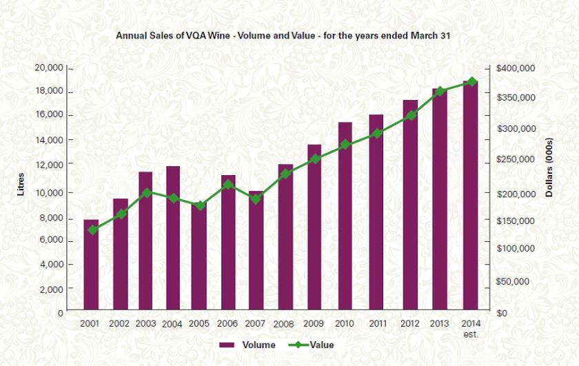 WCO VQA sales trajectory 091213